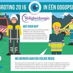 Veiligheidsregio Gelderland-Zuid Begroting